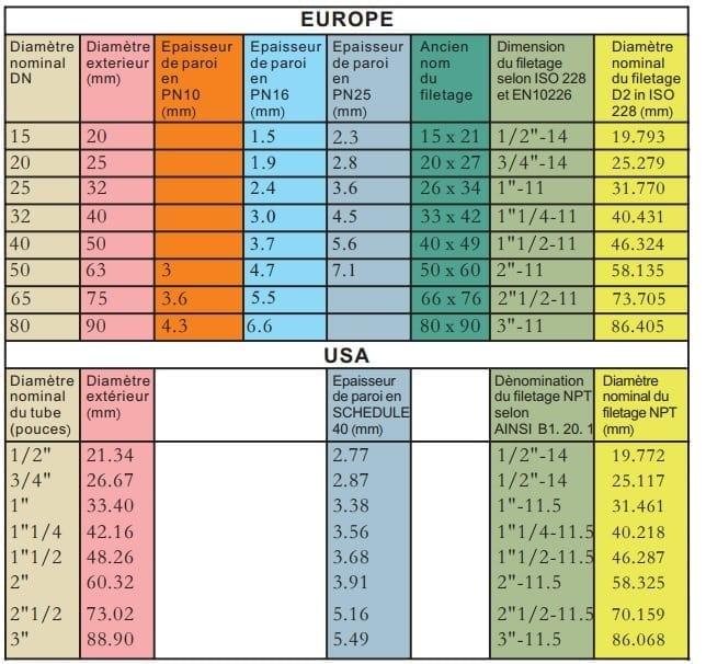Dimensions Des Tuyauteries Pvc Europe Vs Us Jpc France