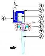 Bases pratiques de fonctionnement des détecteurs de débit de liquides
