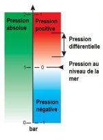 Définitions des pressions absolue, barométrique, négative et différentielle