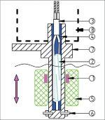 Bases pratiques de fonctionnement des détecteurs de niveau à flotteur