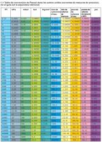 Table de conversion de pression, métrique/ impériale